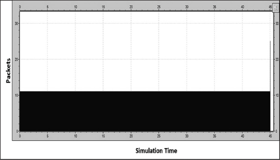 View of Transmission Control Protocol Global Synchronization