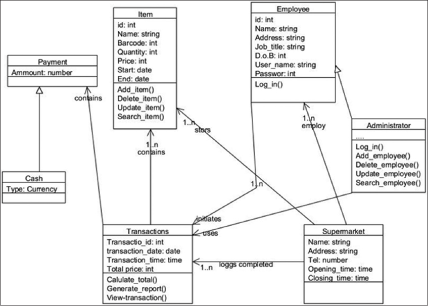 Hoger mahmud current electronic point of sale unified modeling language class diagram ccuart Choice Image